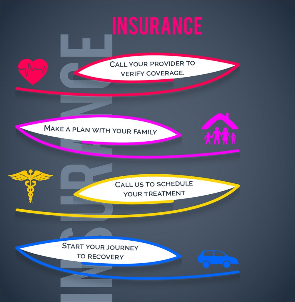Verify Your Insurance for Mental Health Or Drug & Alcohol Rehab